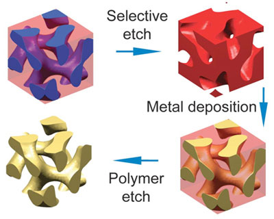 Two polymer molecules linked together will self-assemble into a complex shape