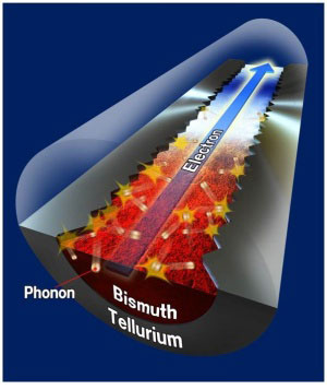 Nanowires with a bismuth core encased in a tellurium shell
