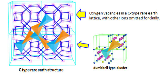 Dumbbell type oxygen vacancy clusters in a C-type rare earth structure