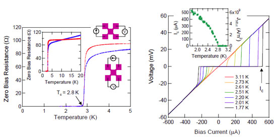 Temperature dependence of zero bias resistance measured by attaching electrodes to a solid surface substance