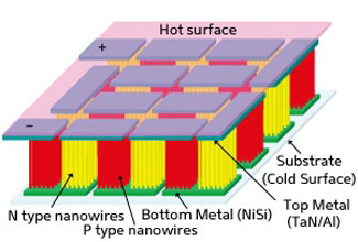 The new thermoelectric generator uses silicon nanowire 'legs' to collect heat from hot spots in electronic circuits