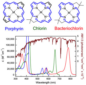 Nature provides three starting points for the design of synthetic pigments: porphyrin, chlorin, and bacteriochlorin