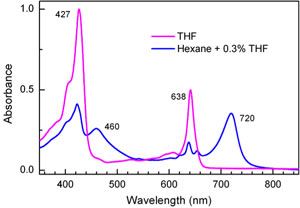 The absorption spectrum of a synthetic pigment in a polar solvent