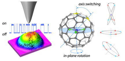 A Molecular Switch Based on Current-Driven Rotation of an Encapsulated Cluster within a Fullerene Cage