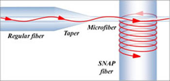 Propagation of light in a SNAP fiber coupled to a tapered regular optical fiber