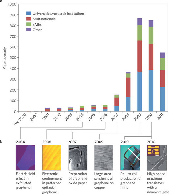 graphene patent applications by year
