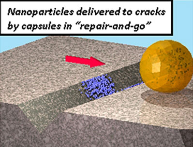 nanoparticles delivered to cracks for repair