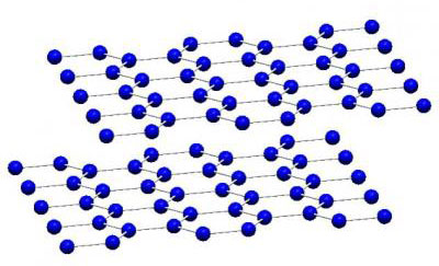 Bilayer Graphene Schematic