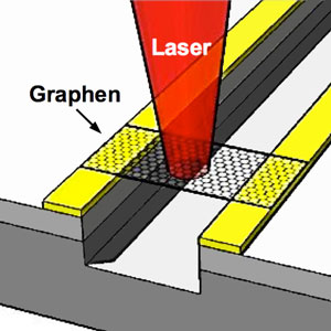 A graphene sheet stretches the small gap between two metalic contacts