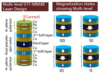 >Enhanced magnetic storage devices