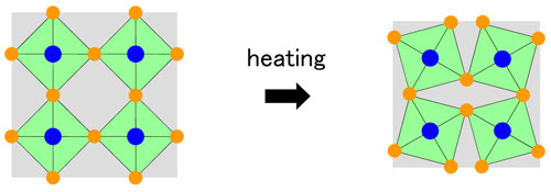 Schematic of negative thermal expansion in a flexible network