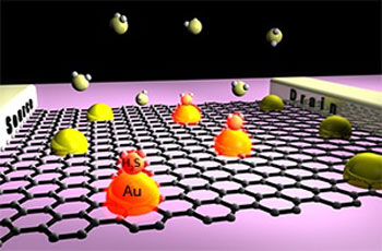 The attachment of hydrogen sulfide gas molecules to the graphene surface results in a drop in current