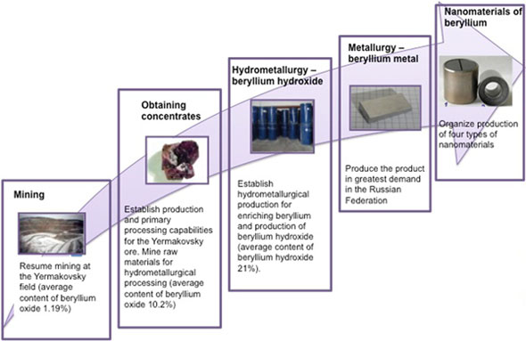 value chain for beryllium production