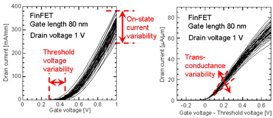 Threshold voltage variability and trans-conductance variability that cause on-state current variability