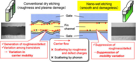 Mechanism of reduction in trans-conductance variability by using the nano-wet-etching technique