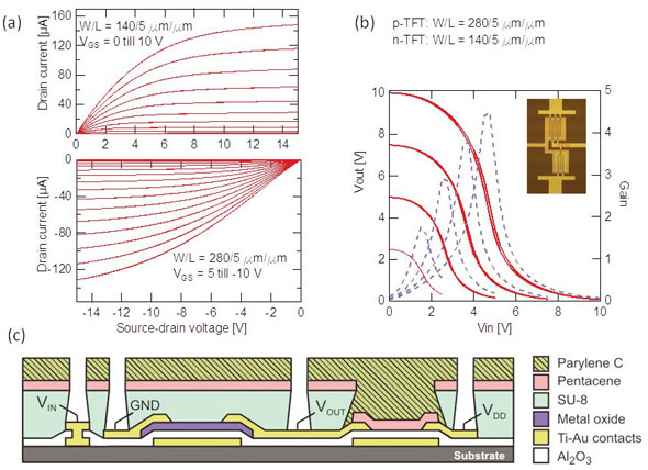 Complementary thin-film transistor
