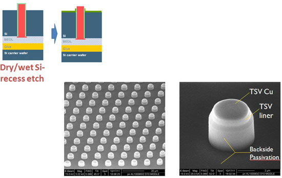 Wafers are thinned down to 50µm thickness, with a total thickness variation of less than 2µm