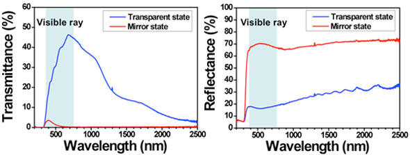 Changes in the optical spectra of a switchable mirror
