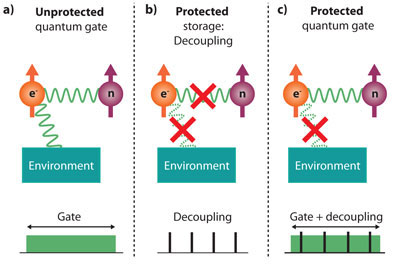 protected quantum gate in a solid-state system