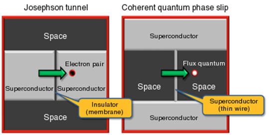 Josephson tunnel (left) and coherent quantum phase slip