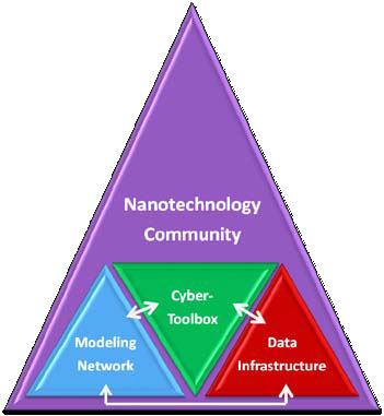 Overview, Nanotechnology Knowledge Infrastructure Signature Initiative