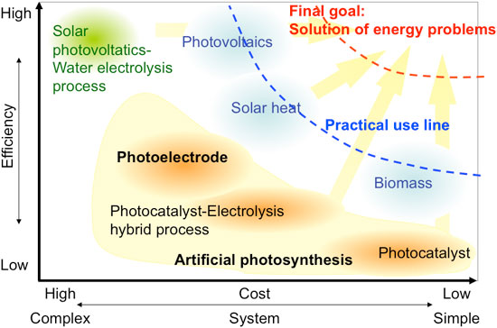 Comparison of various solar energy conversion technologies