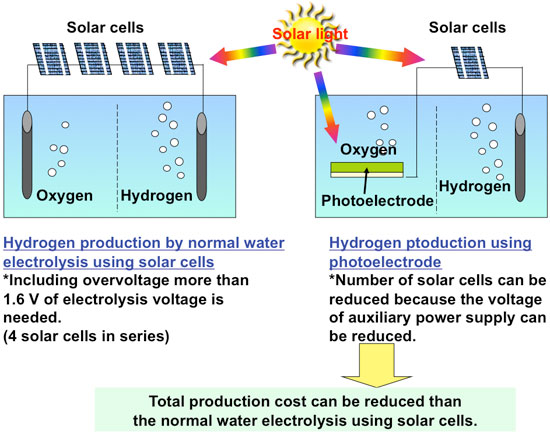 Advantages of hydrogen production by water electrolysis using a semiconductor photoelectrode
