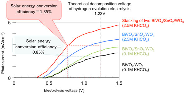 Current–voltage characteristics of the photoelectrode