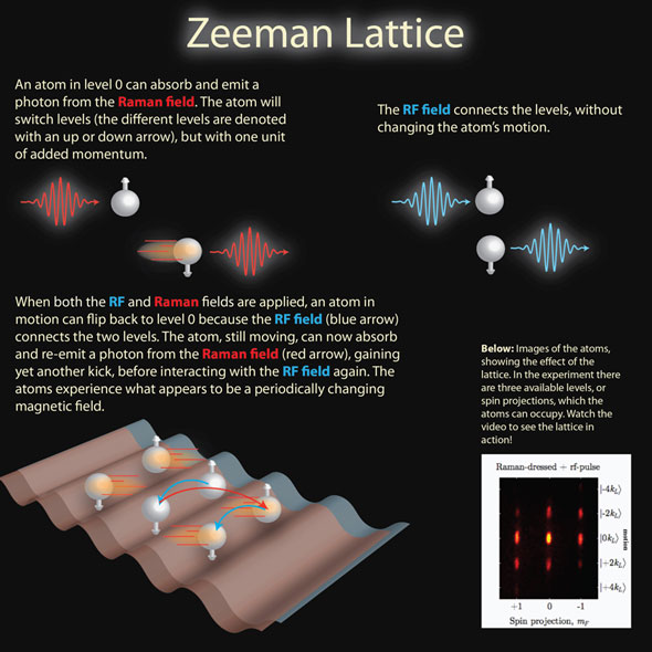 Zeeman Lattice