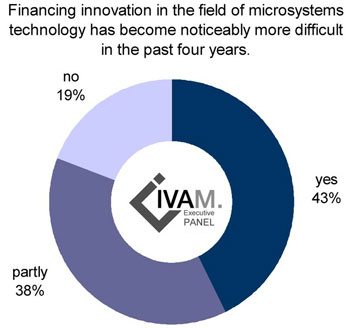 financing of microsystems