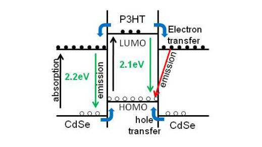 hybrid solar cell charge transfer mechanism