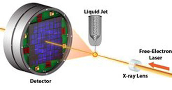 illions of tiny crystals are injected into the free-electron laser beam in a thin liquid jet