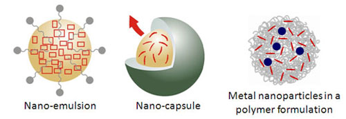 Examples of nano-pesticides