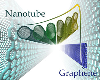 nanotubes of a large diameter can spontaneously collapse into closed-edge graphene nanoribbons