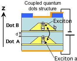2-qubit logic gate using two excitons in coupled quantum dots