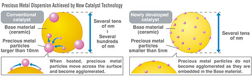 precious metal dispersion achieved by catalyst nanotechnology
