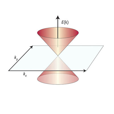 the electronic energy band in graphene follows a cone-shaped distribution
