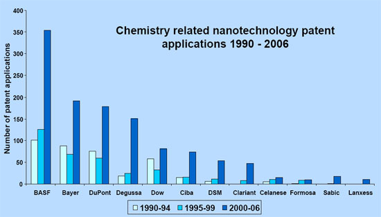 chemistry-related nanotechnology patents