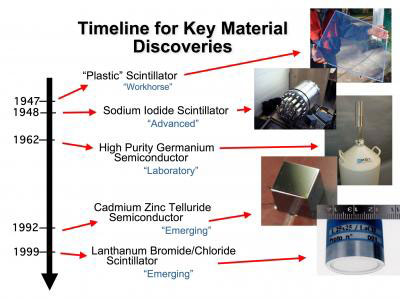 A graphic timeline of key radiation detection material discoveries