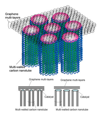 nanoscale composite with carbon nanotubes and graphene