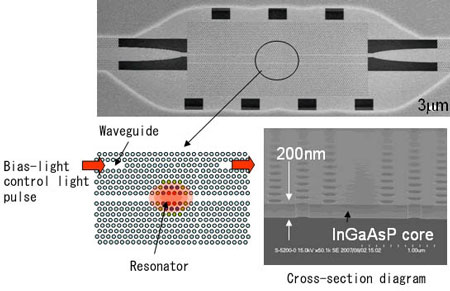 InGaAsP photonic crystal device