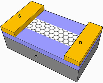 graphene nanoribbon field-effect transistor