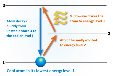 Cooling of an artificial atom
