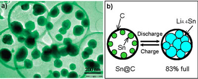 tin nanoparticles encapsulated with elastic hollow carbon spheres