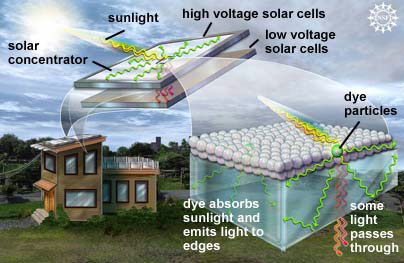 Dyed-glass breakthrough channels energy into solar cells