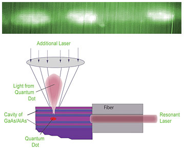 Researchers fine-tune the behavior of quantum dots with lasers