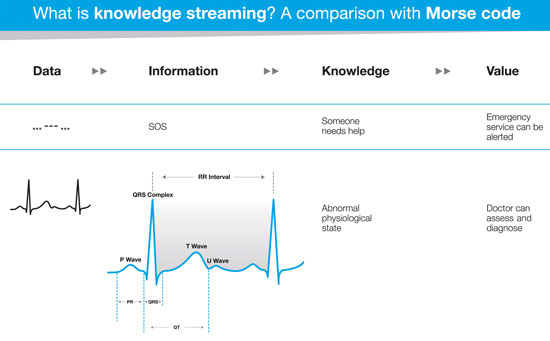 Knowledge streaming encompasses the combination of extracting relevant data from abstract signals