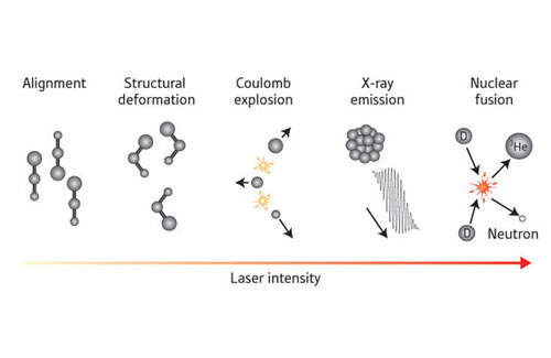 Various phenomena observed in molecules with increasingly intense optical laser fields