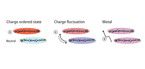 Sketch of the patterns corresponding to the three types of charge transport in ET salts