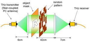 Terahertz version of single-pixel camera could lead to breakthrough technologies